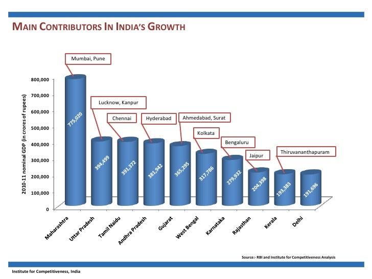 India City Competitiveness Report 2012