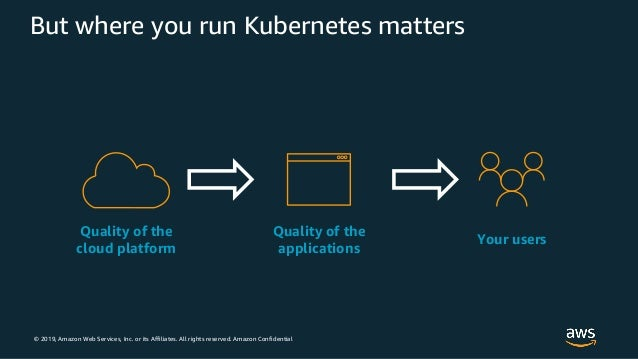 © 2019, Amazon Web Services, Inc. or its Affiliates. All rights reserved. Amazon Confidential But where you run Kubernetes...