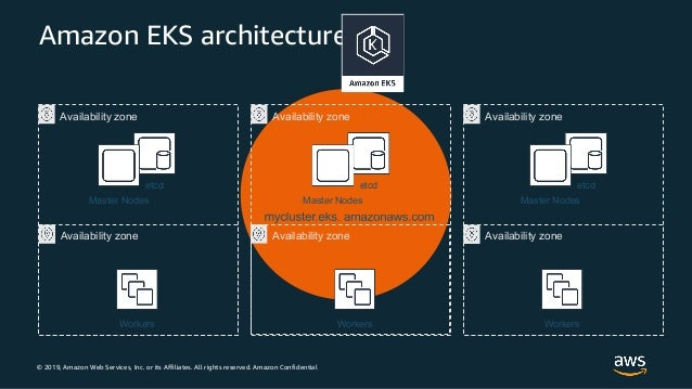 © 2019, Amazon Web Services, Inc. or its Affiliates. All rights reserved. Amazon Confidential Amazon EKS architecture Work...