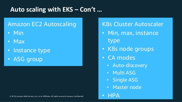 © 2019, Amazon Web Services, Inc. or its Affiliates. All rights reserved. Amazon Confidential Auto scaling with EKS – Con'...