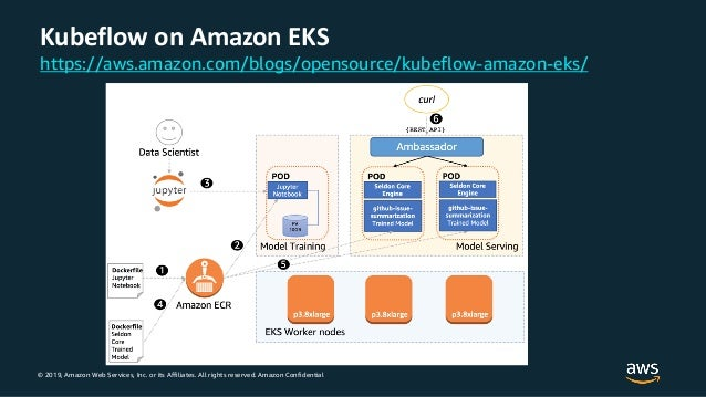 © 2019, Amazon Web Services, Inc. or its Affiliates. All rights reserved. Amazon Confidential Kubeflow on Amazon EKS https...