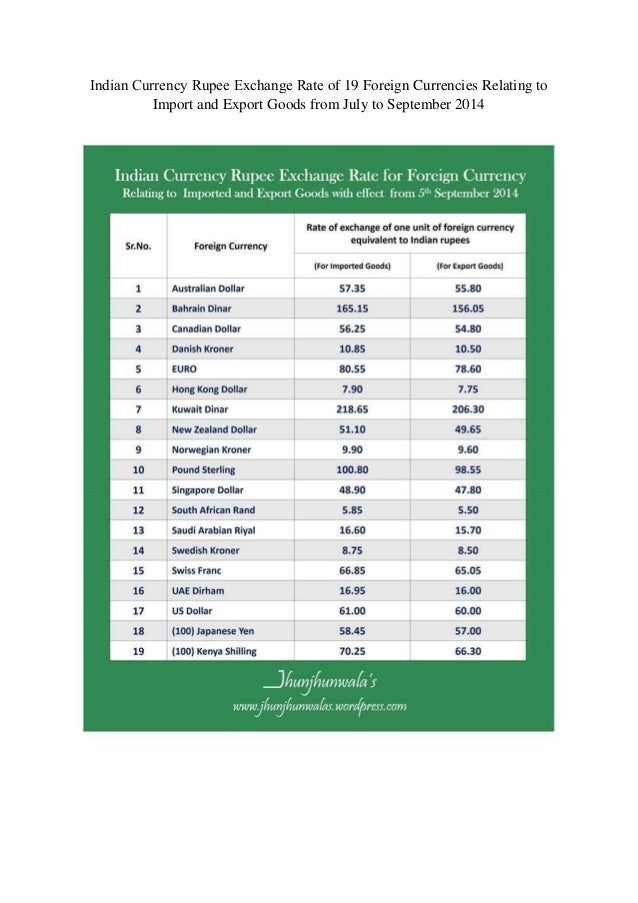 Forex exchange indian rupee