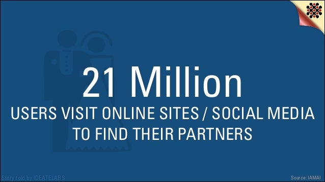 21 Million  USERS VISIT ONLINE SITES / SOCIAL MEDIA TO FIND THEIR PARTNERS Story told by IDEATELABS  Source: IAMAI
