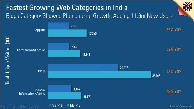 Fastest Growing Web Categories in India Blogs Category Showed Phenomenal Growth, Adding 11.6m New Users 7,221  Total Uniqu...