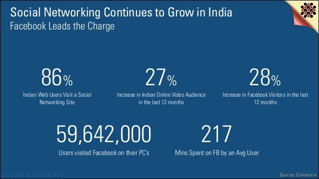 Social Networking Continues to Grow in India Facebook Leads the Charge  86%!  Indian Web Users Visit a Social Networking S...