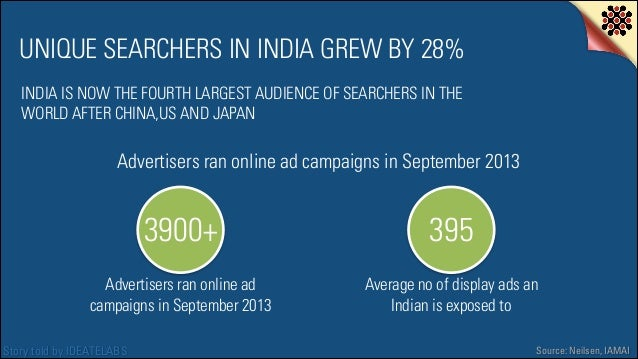 UNIQUE SEARCHERS IN INDIA GREW BY 28% INDIA IS NOW THE FOURTH LARGEST AUDIENCE OF SEARCHERS IN THE WORLD AFTER CHINA,US AN...