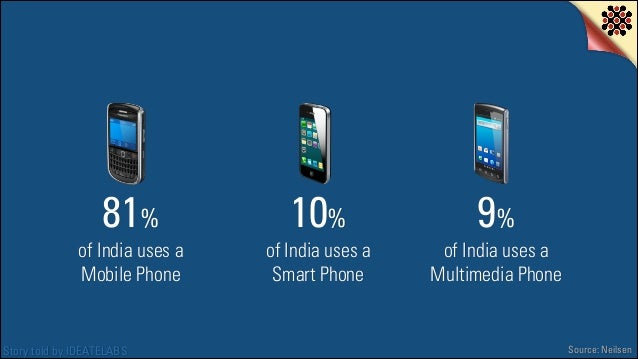 81%  10%  9%  of India uses a Mobile Phone  of India uses a Smart Phone  of India uses a Multimedia Phone  Story told by I...
