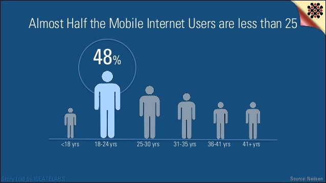 Almost Half the Mobile Internet Users are less than 25  48%  <18 yrs  Story told by IDEATELABS  18-24 yrs  25-30 yrs  31-3...
