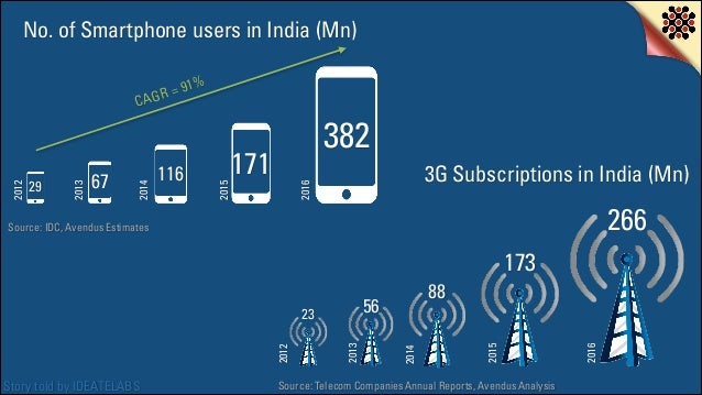 No. of Smartphone users in India (Mn)  382  171  3G Subscriptions in India (Mn)  2016  116  2015  67  2014  29  2013  2012...