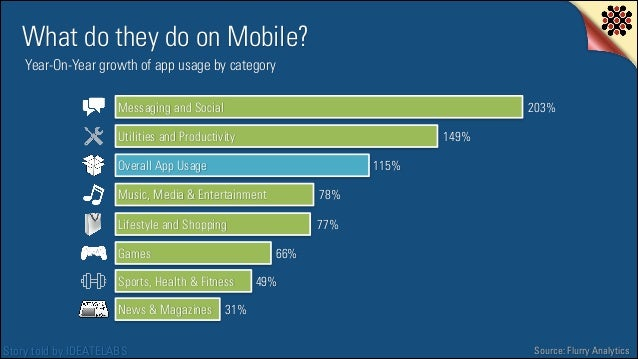 What do they do on Mobile? Year-On-Year growth of app usage by category Messaging and Social  203%  Utilities and Producti...