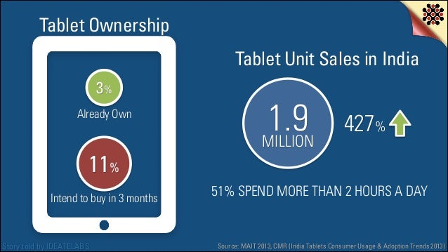 Tablet Ownership Tablet Unit Sales in India 3% Already Own  11% Intend to buy in 3 months  Story told by IDEATELABS  1.9 ...