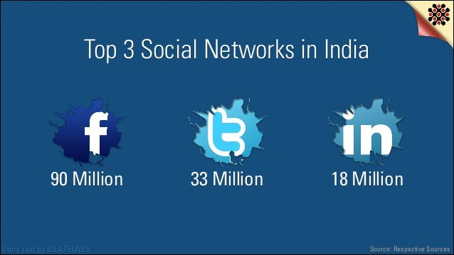 Top 3 Social Networks in India  90 Million  Story told by IDEATELABS  33 Million  18 Million  Source: Respective Sources