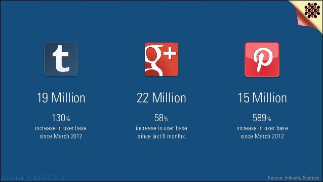 19 Million  22 Million  15 Million  130%  58%  589%  increase in user base since March 2012  Story told by IDEATELABS  inc...