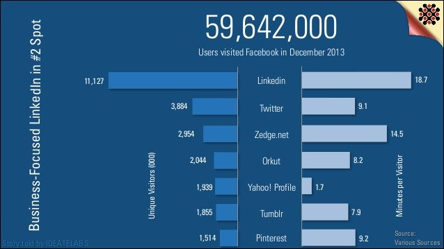 Users visited Facebook in December 2013  Story told by IDEATELABS  18.7  Linkedin 3,884  9.1  Twitter  2,954  14.5  Zedge....