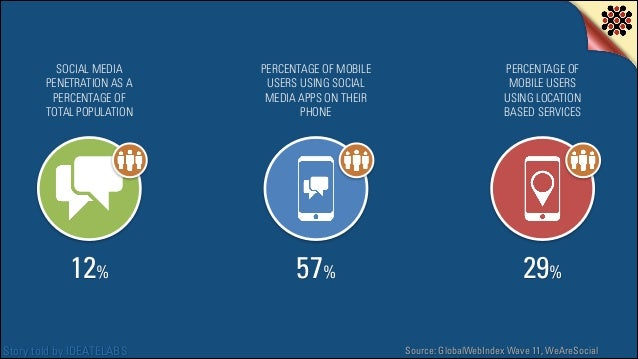 SOCIAL MEDIA PENETRATION AS A PERCENTAGE OF TOTAL POPULATION  PERCENTAGE OF MOBILE USERS USING SOCIAL MEDIA APPS ON THEIR ...