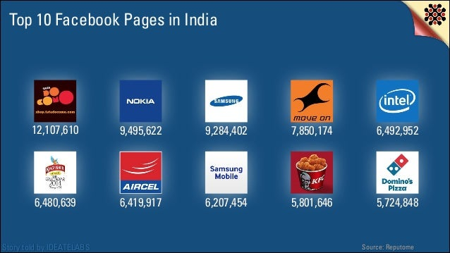 Top 10 Facebook Pages in India  12,107,610  9,495,622  9,284,402  7,850,174  6,492,952  6,480,639  6,419,917  6,207,454  5...