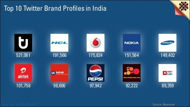 Top 10 Twitter Brand Profiles in India  521,061  191,566  175,824  151,564  149,402  101,758  98,606  97,942  92,222  89,3...