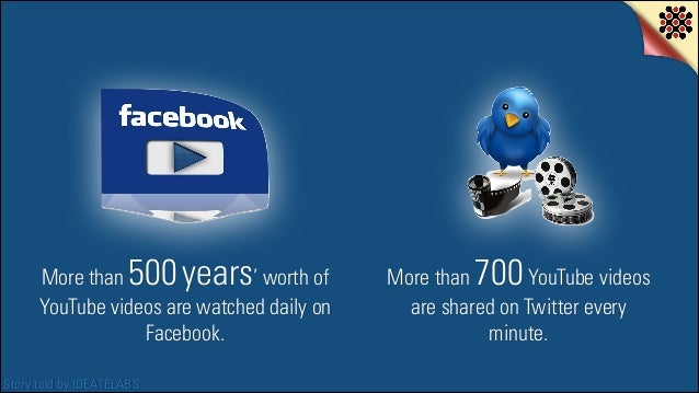500 years  More than ' worth of YouTube videos are watched daily on Facebook. Story told by IDEATELABS  700  More than You...