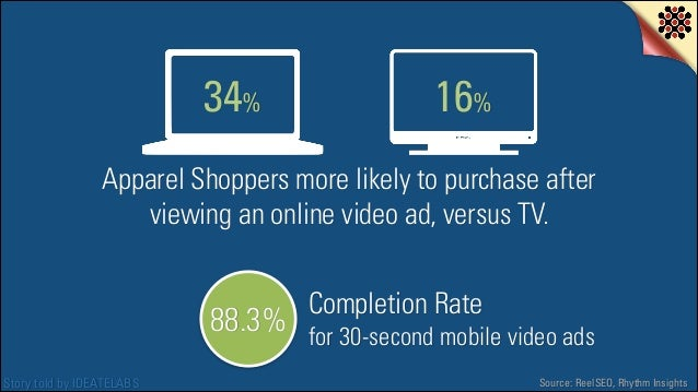 34%  16%  Apparel Shoppers more likely to purchase after viewing an online video ad, versus TV.  88.3% Story told by IDEAT...