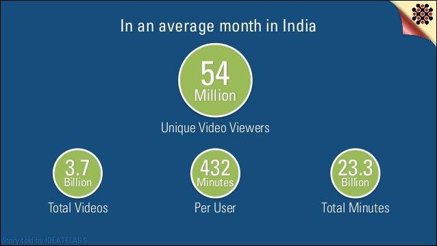 In an average month in India  54 Million Unique Video Viewers  3.7 Billion  432 Minutes  23.3 Billion  Total Videos  Per U...