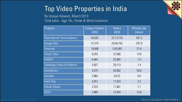 Top Video Properties in India By Unique Viewers, March 2013 Total India - Age 15+, Home & Work Locations Property  Videos ...