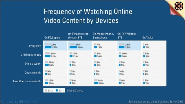Frequency of Watching Online Video Content by Devices On PC/Laptop  On TV/Connected through STB  On Mobile Phone / Smartph...