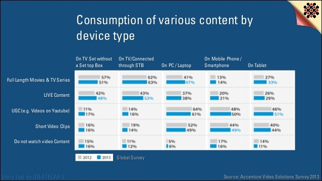 Consumption of various content by device type On TV Set without a Set top Box  On TV/Connected through STB  On PC / Laptop...