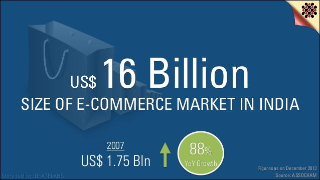 16 Billion  US$ SIZE OF E-COMMERCE MARKET IN INDIA 2007  US$ 1.75 Bln Story told by IDEATELABS  88%  YoY Growth  Figures a...