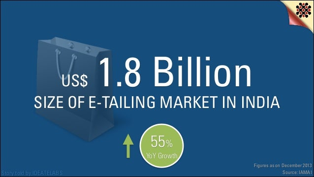 1.8 Billion  US$ SIZE OF E-TAILING MARKET IN INDIA 55%  YoY Growth Story told by IDEATELABS  Figures as on December 2013 S...