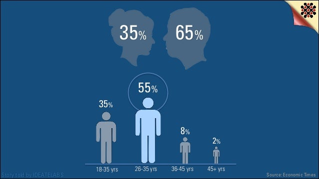 35%  65%  55% 35% 8%  Story told by IDEATELABS  18-35 yrs  26-35 yrs  36-45 yrs  2% 45+ yrs  Source: Economic Times