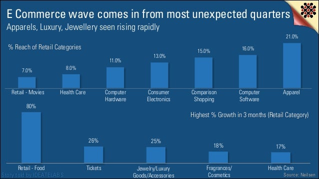 E Commerce wave comes in from most unexpected quarters Apparels, Luxury, Jewellery seen rising rapidly  21.0%  % Reach of ...