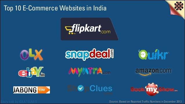 Top 10 E-Commerce Websites In