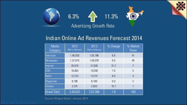 6.3%  11.3%  Advertising Growth Rate  Indian Online Ad Revenues Forecast 2014 Media Category  (INR in Millions)  2013  (IN...