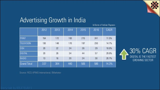 Advertising Growth in India  billions of Indian Rupees  2012  2013  2014  2015  2016  CAGR  154  172  193  215  241  11.5%...