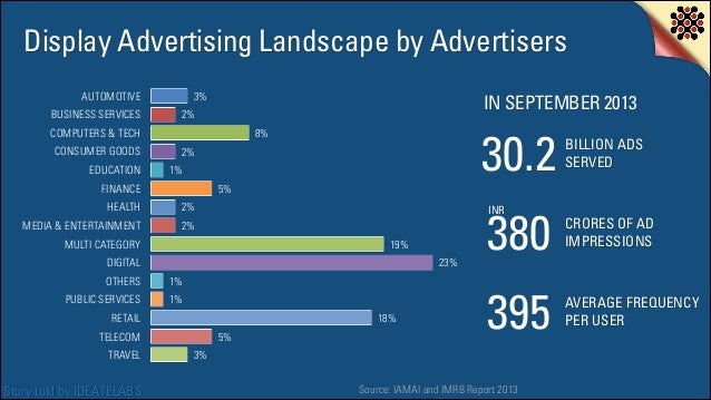 Display Advertising Landscape by Advertisers AUTOMOTIVE BUSINESS SERVICES  3%  IN SEPTEMBER 2013  2%  COMPUTERS & TECH CON...