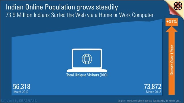 Indian Online Population grows steadily 73.9 Million Indians Surfed the Web via a Home or Work Computer  Growth Over 1 Yea...
