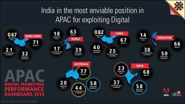 India in the most enviable position in APAC for exploiting Digital  Story told by IDEATELABS