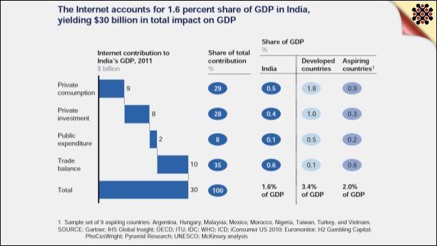 Digital Statistics 2014 - India