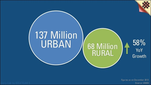 137 Million URBAN  Story told by IDEATELABS  68 Million RURAL  58%  YoY Growth  Figures as on December 2013 Source: IAMAI