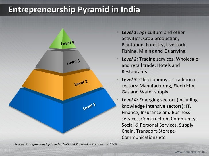 ppt presentation on entrepreneurship in india