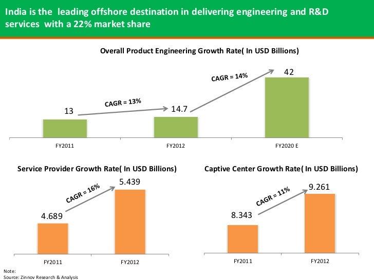 Engineering R Amp D Advantage India