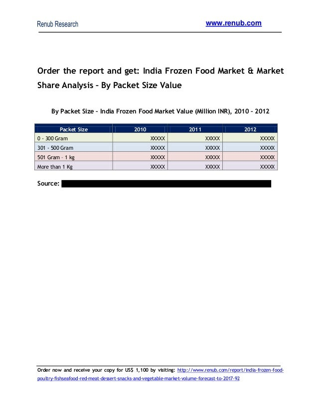 india packaged food industry escalating by Read more on packaged food industry in india  from 6 per cent to 20 per cent,  increasing value addition from 20 per cent to 35 per cent, and enhancing india's.