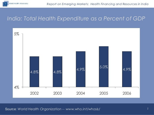 Report on Emerging Markets: Health Financing and Resources in India India: Total Health Expenditure as a Percent of GDP So...