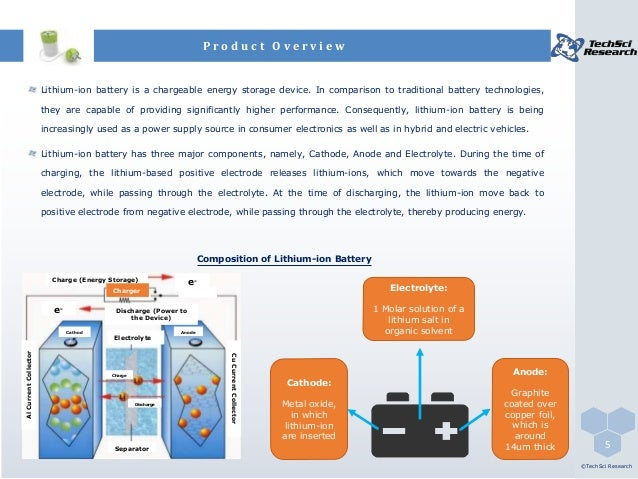 India Lithium Ion Battery Market Forecast 2021 Brochure