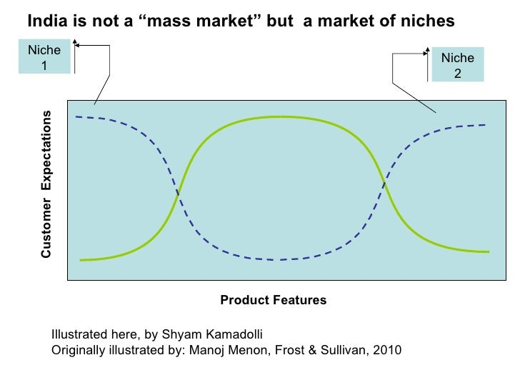Customer  Expectations (Dashed blue line) Product Features (solid green line) Niche 1 Niche 2 Illustrated here, by Shyam K...