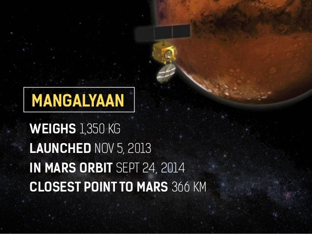 MANGALYAAN  WEIGHS 1,350 KG  LAUNCHED NOV 5, 2013  IN MARS ORBIT SEPT 24, 2014  CLOSEST POINT TO MARS 366 KM