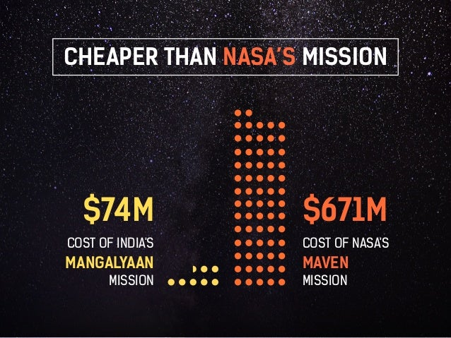 CHEAPER THAN NASA'S MISSION  $74M  COST OF INDIA'S  MANGALYAAN  MISSION  $671M  COST OF NASA'S  MAVEN  MISSION