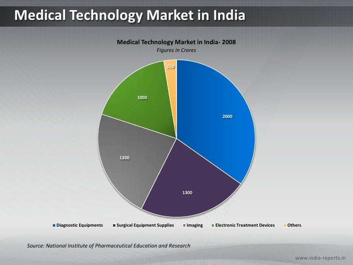 Medical Technology Market in India<br />www.india-reports.in<br />Source: National Institute of Pharmaceutical Education a...