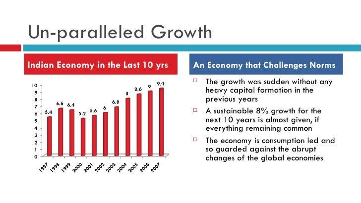 Indian Economy Smart