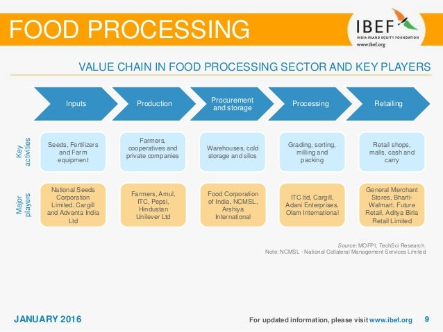 food processing industry analysis The leading site for news and procurement in the food processing industry.